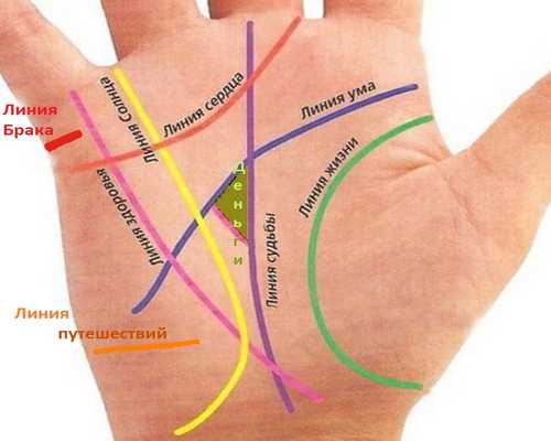 линии на руке хиромантия таро Джунга