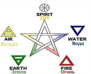 элементы магии в пентаграмме таро джунга
